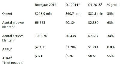 [Tabel Plus 500, Omzet en klanten 2015]