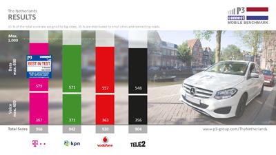 Hoogste score voor T-Mobile in Nederland