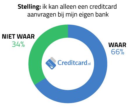 [Consument onbekend met aanvraag creditcard]