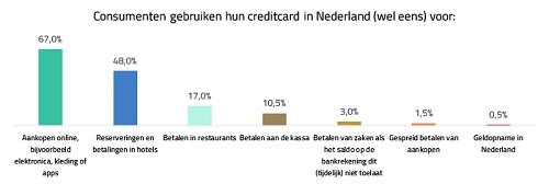 [Creditcard nog geen gangbaar betaalmiddel in Nederland]