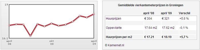 [grafiek vierkantemeter prijzen kamerhuur Groningen april 2009]