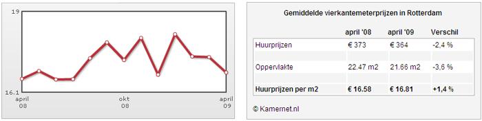 [grafiek vierkantemeter prijzen kamerhuur Rotterdam 2009]
