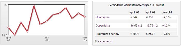 [grafiek vierkantemeter prijzen kamerhuur Utrecht april 2009]