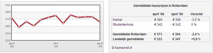 [grafiek vraagprijzen kamerhuur Rotterdam april 2009]