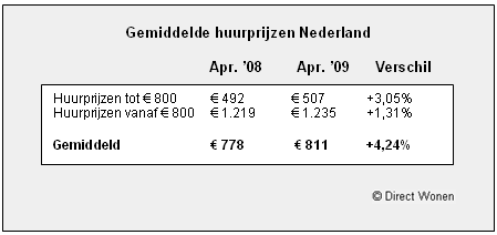 [tabel gemiddelde huurprijzen Nederland april 2009]