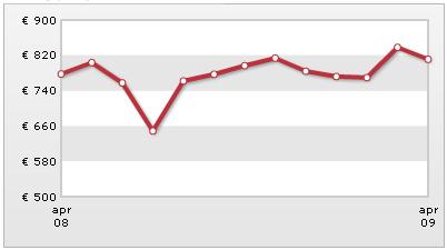 [grafiek verloop gemiddelde huurprijzen Nederland april 2008 - april 2009]