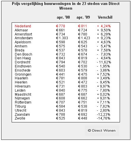 [tabel huurprijzen 23 steden april 2009]