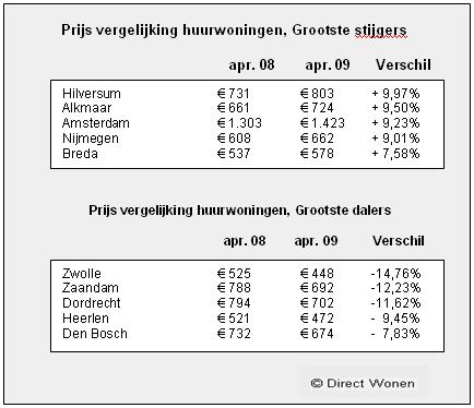 [tabel stijgers en dalers huurprijzen april 2009]