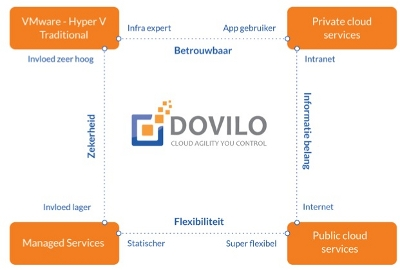 [Quadrant van Hybride Cloud IT met Dovilo als spil]