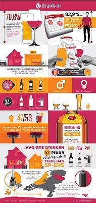 [Drank.nl onderzoekt drankvoorkeur van Nederland]