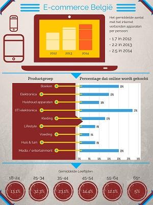 [Sterke groei e-commerce België (Infographic)]