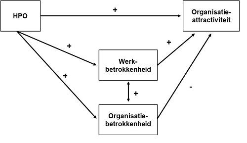 [Talenten willen werken voor hoog presterende organisaties]