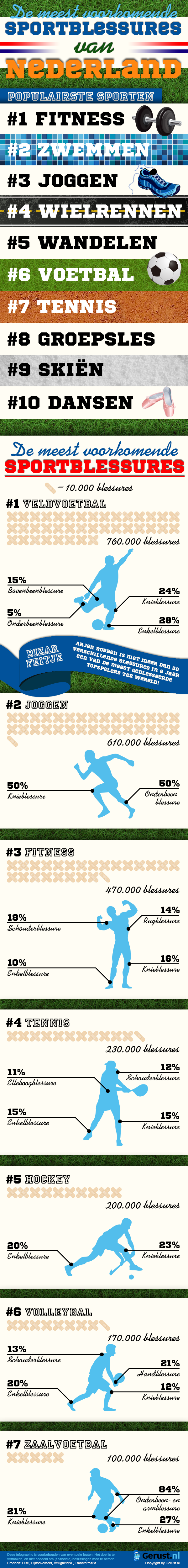 [Infographic Sportblessures]