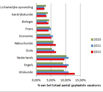 In 2012 was één op de acht vacatures een Docent Wiskunde.