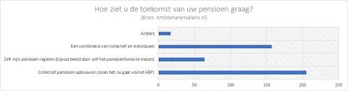 [Hoe ziet u de toekomst van uw pensioen graag?]