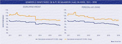 [Kredietverlening in zwaar weer ondanks verruimingsbeleid ECB]