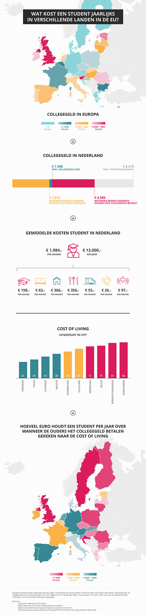 [Infographic Studiefinanciering in Europa]