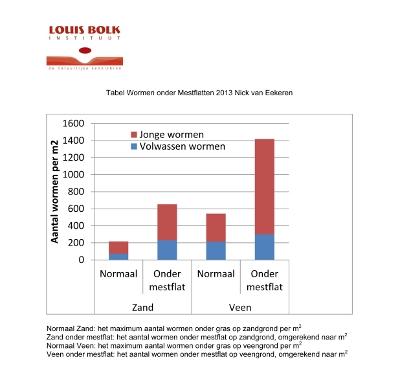 [Tabel Wormen onder Mestflatten 2013, Nick van Eekeren, Louis Bolk Instituut]
