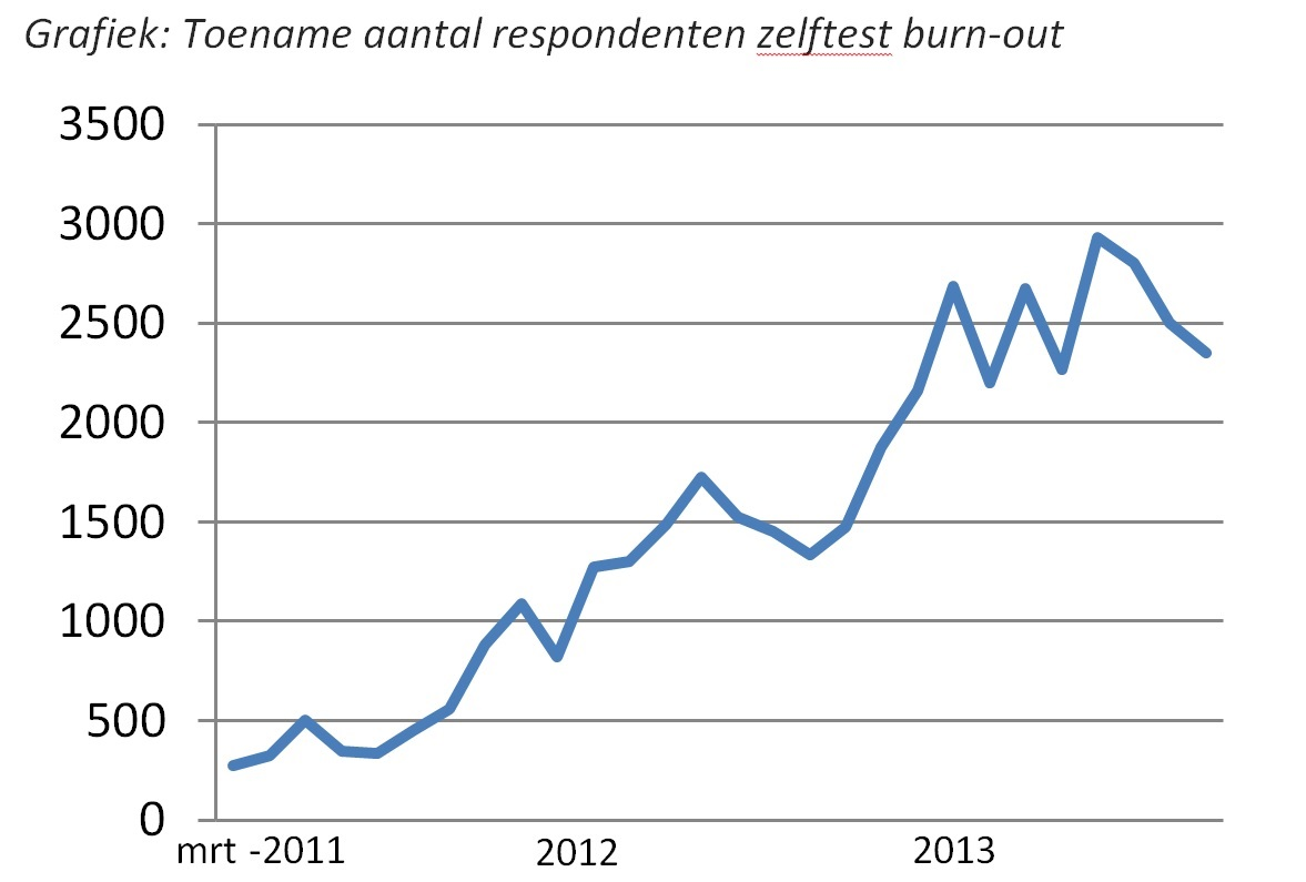 [Grafiek toename aantal respondenten self test burn-out]