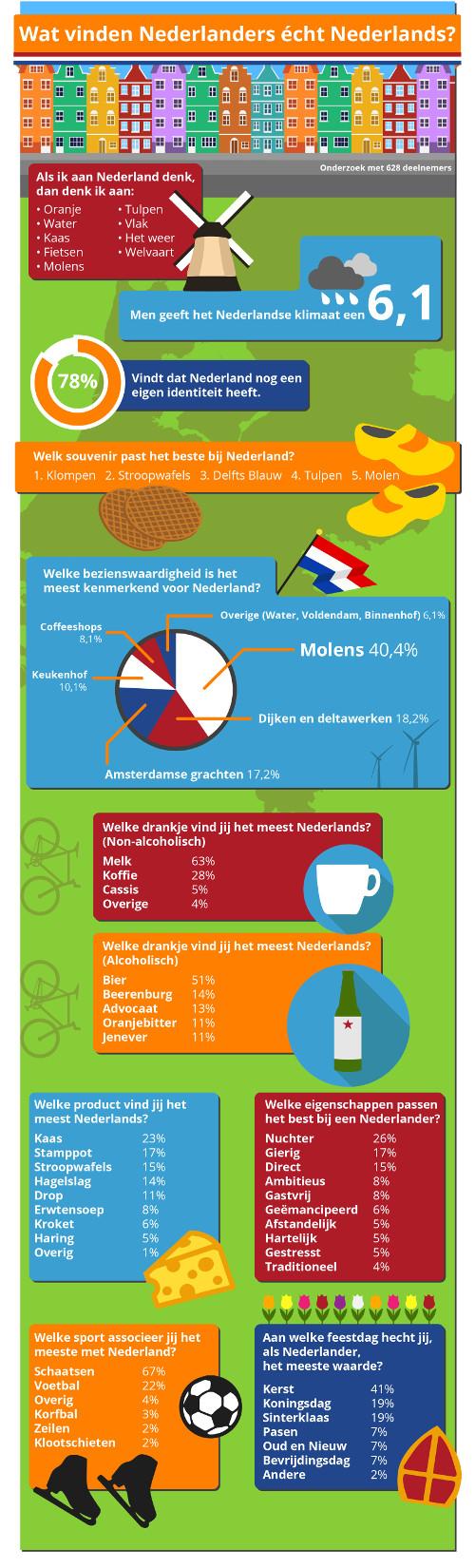 [Infographic Typisch Nederlands]